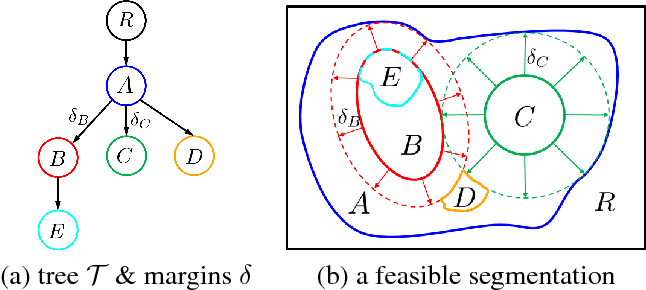 Figure 1 for Efficient optimization for Hierarchically-structured Interacting Segments (HINTS)