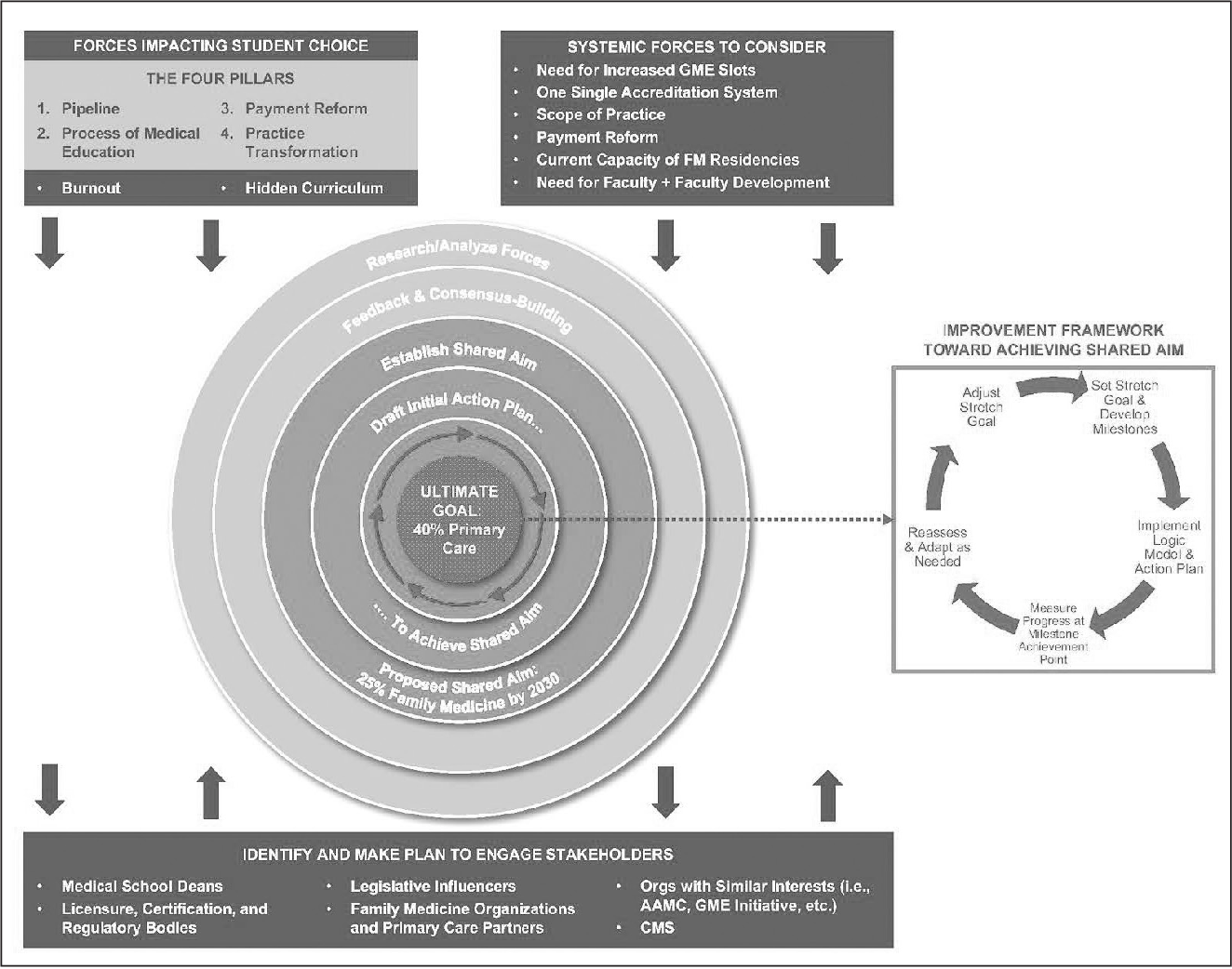PDF] Collaborating to Achieve the Optimal Family Medicine Workforce