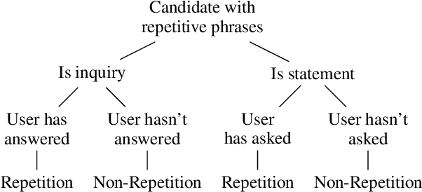 Figure 4 for Refine and Imitate: Reducing Repetition and Inconsistency in Persuasion Dialogues via Reinforcement Learning and Human Demonstration