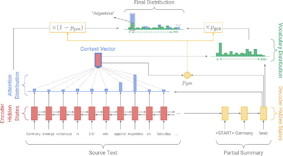 Figure 2 for Amanuensis: The Programmer's Apprentice