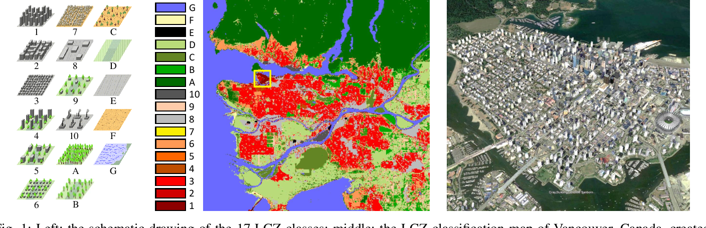 Figure 1 for So2Sat LCZ42: A Benchmark Dataset for Global Local Climate Zones Classification