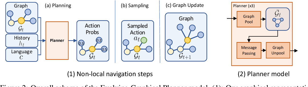 Figure 3 for Evolving Graphical Planner: Contextual Global Planning for Vision-and-Language Navigation