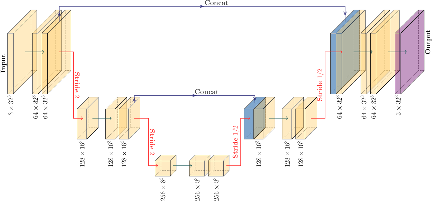 Figure 1 for Learning neutrino effects in Cosmology with Convolutional Neural Networks