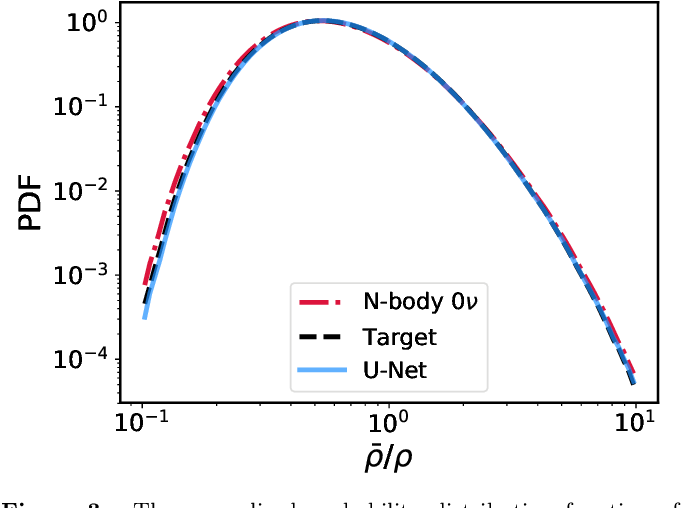 Figure 4 for Learning neutrino effects in Cosmology with Convolutional Neural Networks
