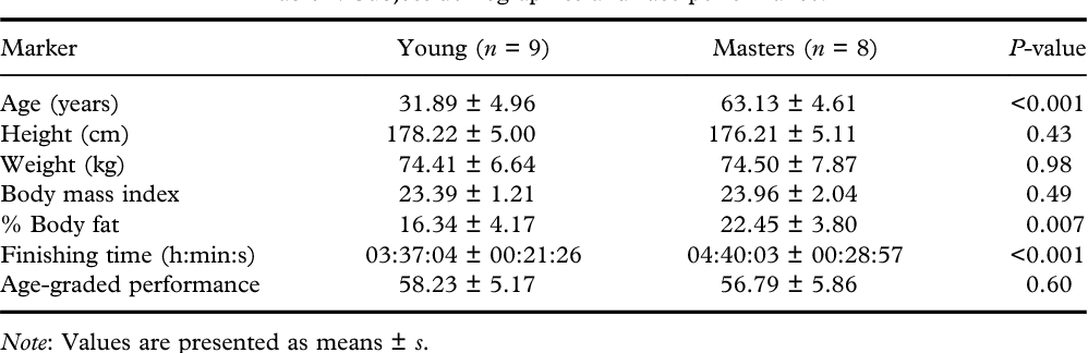 Impact of age on haematological markers pre- and post-marathon