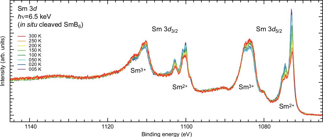 Bulk and surface electronic properties of SmB6 : A hard x