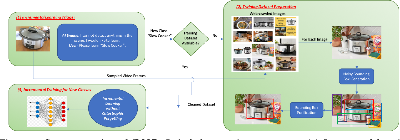 Figure 1 for Efficient Incremental Learning for Mobile Object Detection