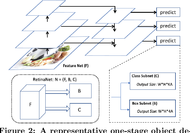 Figure 3 for Efficient Incremental Learning for Mobile Object Detection