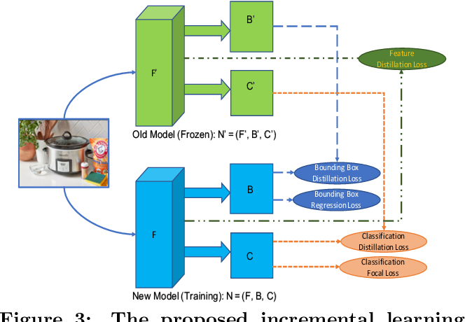Figure 4 for Efficient Incremental Learning for Mobile Object Detection