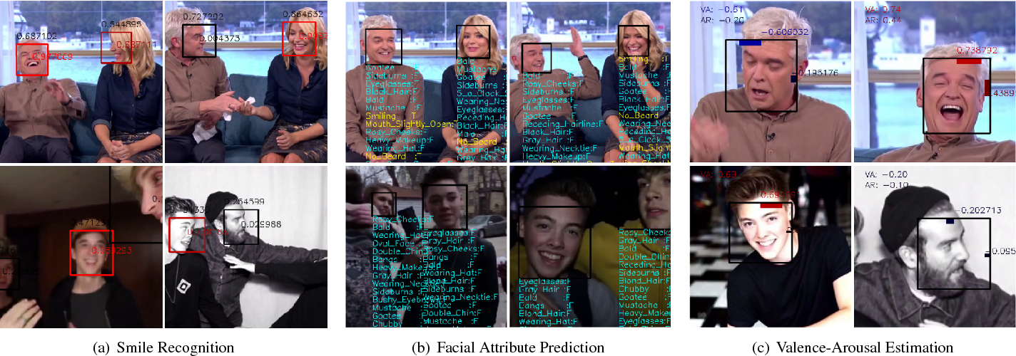 Figure 1 for Registration-free Face-SSD: Single shot analysis of smiles, facial attributes, and affect in the wild