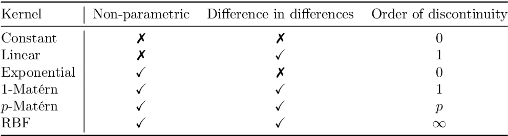 Figure 2 for Causal inference using Bayesian non-parametric quasi-experimental design