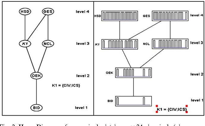 Hasse diagram semantic scholar figure 2 ccuart Gallery