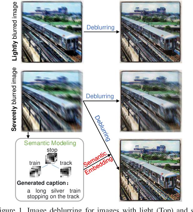 Figure 1 for Semantic-aware Image Deblurring