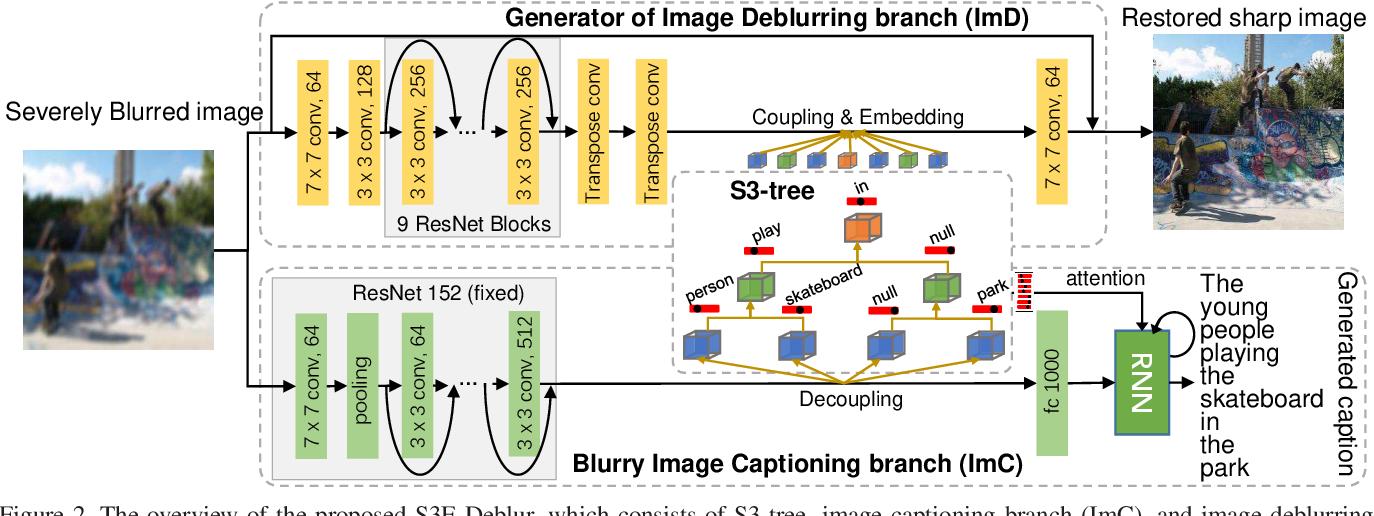 Figure 3 for Semantic-aware Image Deblurring