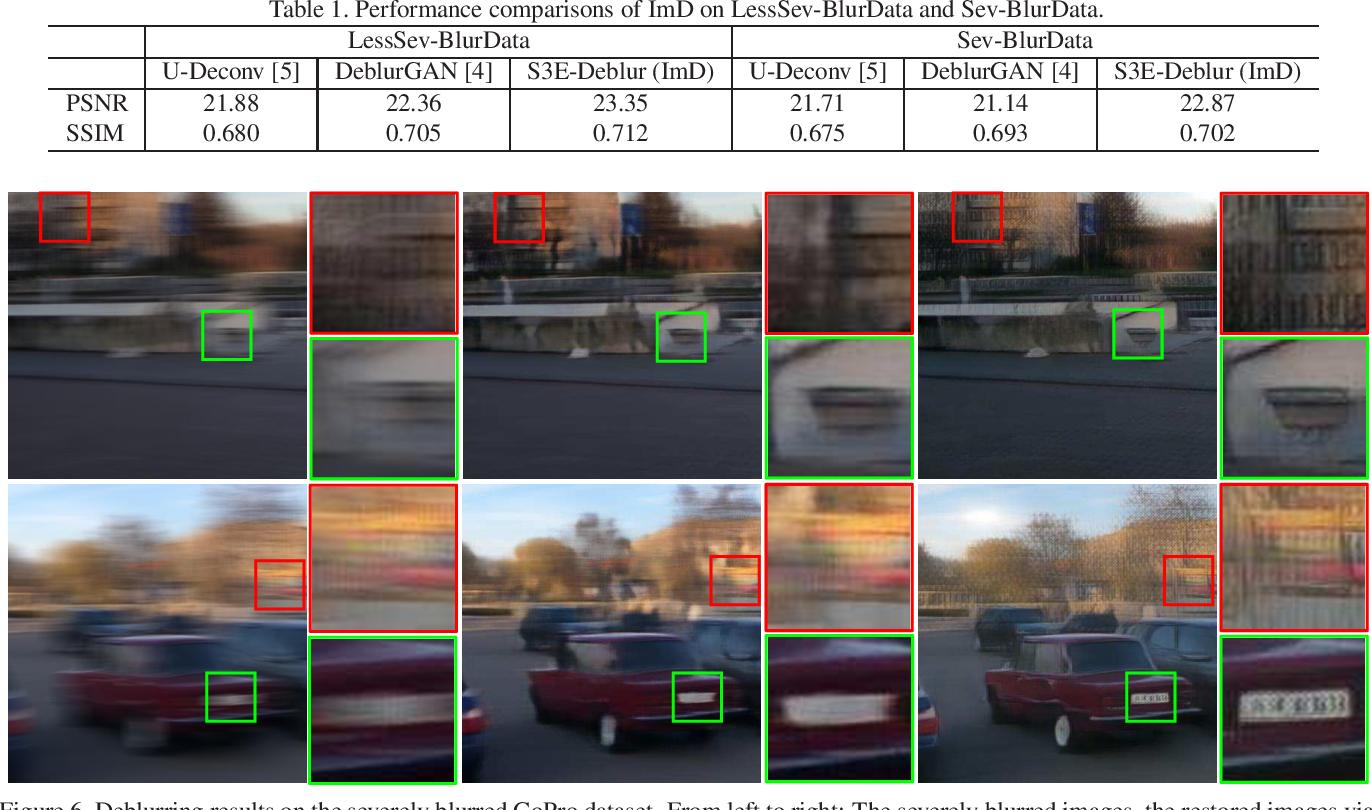 Figure 2 for Semantic-aware Image Deblurring