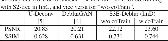 Figure 4 for Semantic-aware Image Deblurring