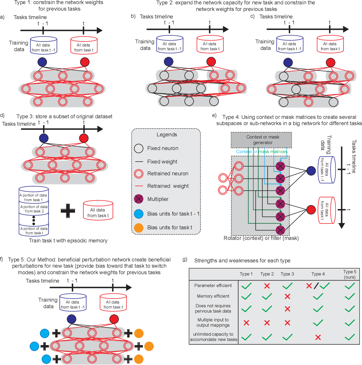 Figure 2 for Beneficial Perturbation Network for designing general adaptive artificial intelligence systems