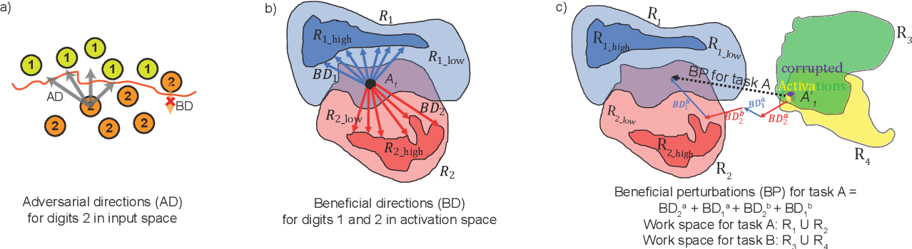 Figure 3 for Beneficial Perturbation Network for designing general adaptive artificial intelligence systems