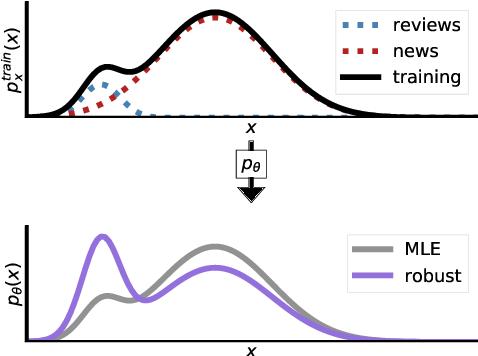 Figure 1 for Distributionally Robust Language Modeling