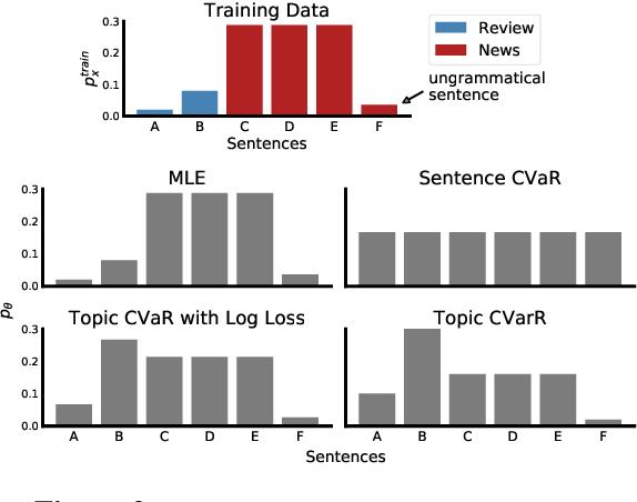 Figure 3 for Distributionally Robust Language Modeling