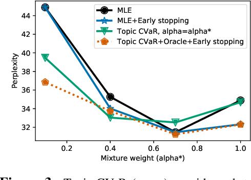 Figure 4 for Distributionally Robust Language Modeling