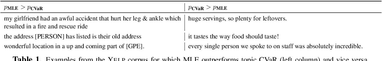 Figure 2 for Distributionally Robust Language Modeling