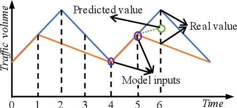 Figure 1 for Position-Aware Convolutional Networks for Traffic Prediction