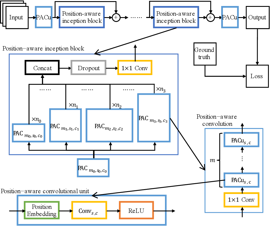 Figure 3 for Position-Aware Convolutional Networks for Traffic Prediction