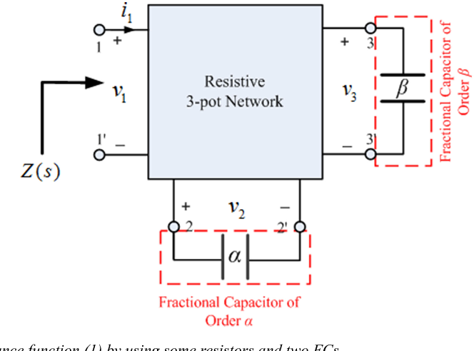 Figure 1 from Passively realisable impedance functions by