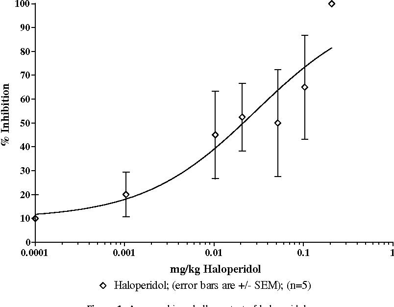 Figure 1. Apomorphine chall