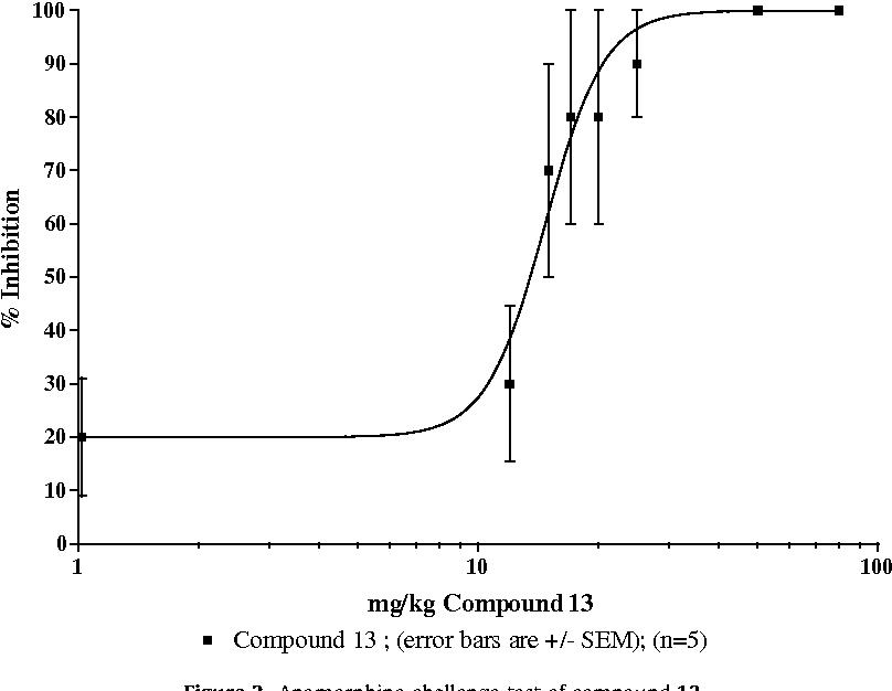 Figure 2. Apomorphine challenge test of compound 13.