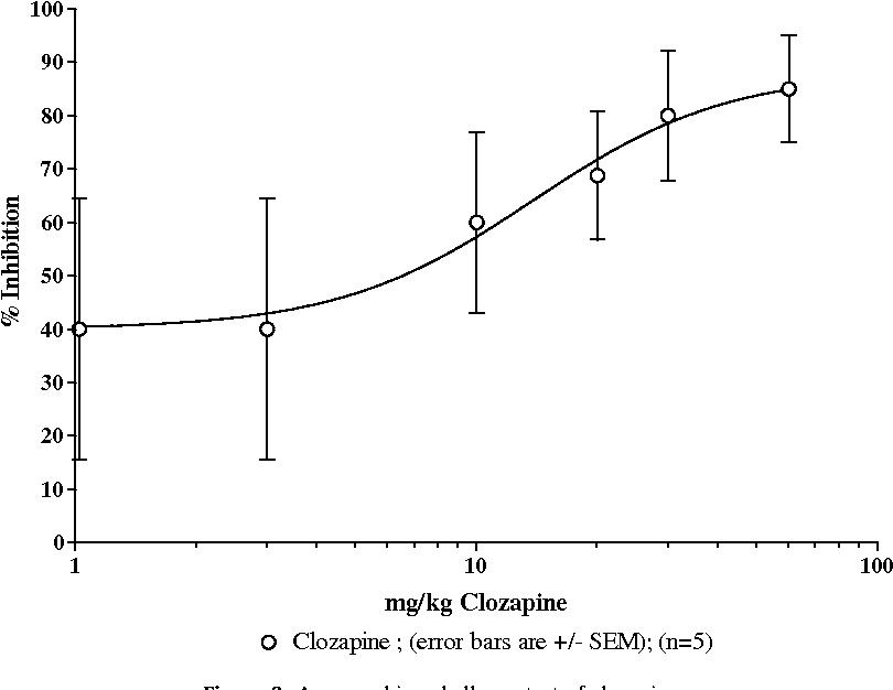 Figure 3. Apomorphine challenge test of clozapine.