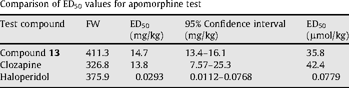 Table 4 Comparison of ED50 values for apomorphine test