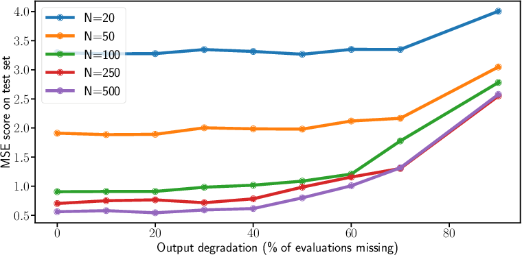Figure 3 for Nonlinear Functional Output Regression: a Dictionary Approach
