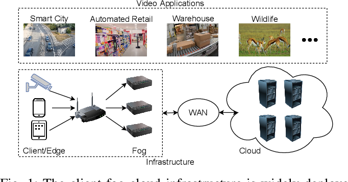 Figure 1 for A Serverless Cloud-Fog Platform for DNN-Based Video Analytics with Incremental Learning
