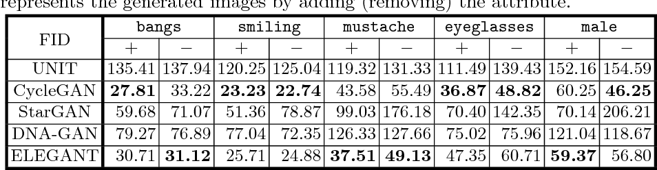 Figure 2 for ELEGANT: Exchanging Latent Encodings with GAN for Transferring Multiple Face Attributes