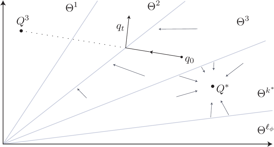 Figure 1 for Fastest Convergence for Q-learning