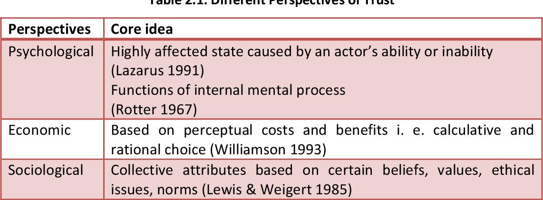 foto de PDF] Citizens' Trust in Local Government Institutions in ...