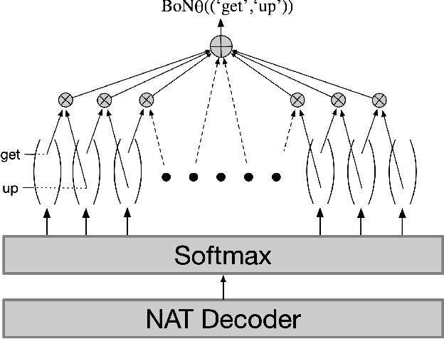 Figure 3 for Minimizing the Bag-of-Ngrams Difference for Non-Autoregressive Neural Machine Translation