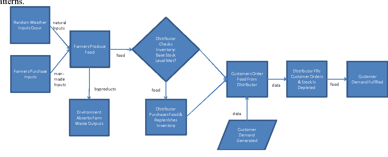 Modeling Food Supply Chains Using Multi Agent Simulation