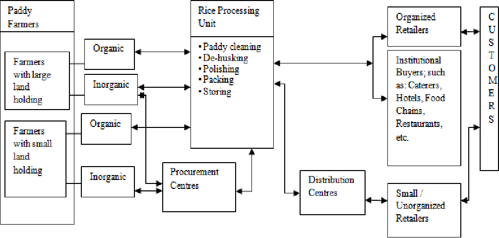 supply chain management in fmgc sector in india commerce essay Mla essay format: does the works  how can i be part of the manufacturing chain of a big fmgc company like p&g, huggies,  power supply design pattern with.
