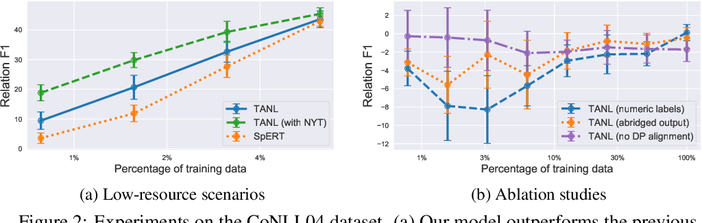 Figure 3 for Structured Prediction as Translation between Augmented Natural Languages