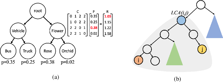 Figure 1 for No Cost Likelihood Manipulation at Test Time for Making Better Mistakes in Deep Networks