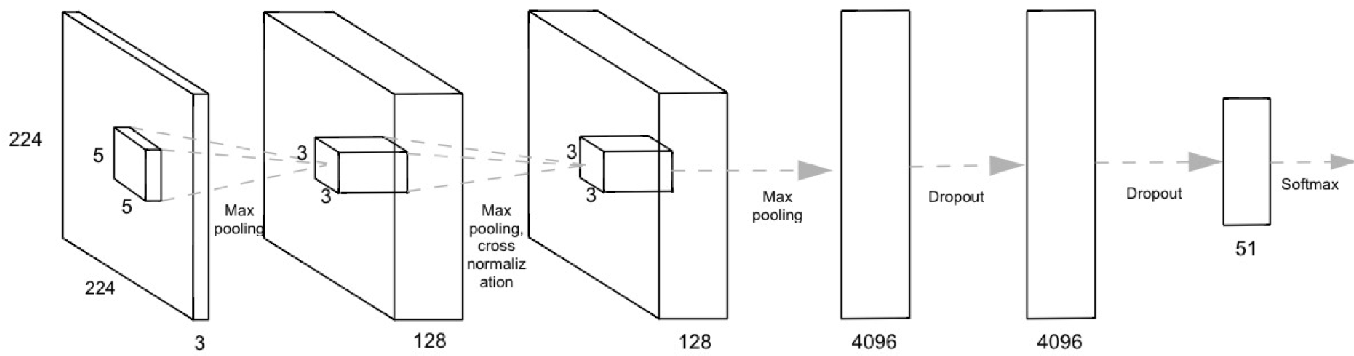 Figure 2 for Object Recognition from Short Videos for Robotic Perception
