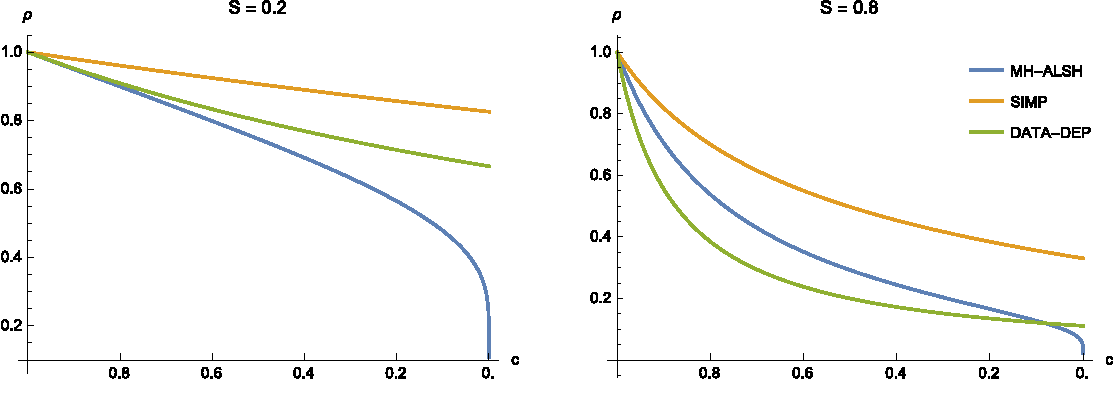 Figure 2 for On the Complexity of Inner Product Similarity Join