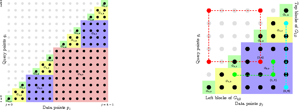 Figure 1 for On the Complexity of Inner Product Similarity Join