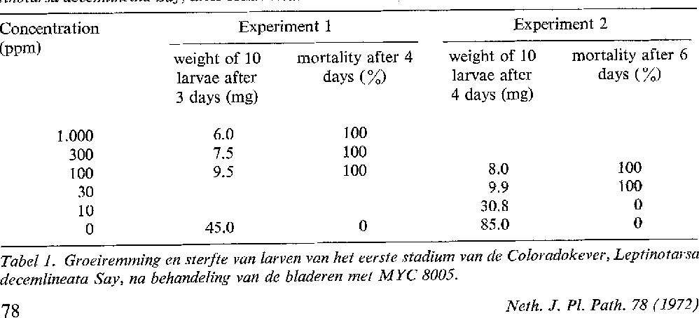 Table 1. Growth inhibition and mortality of first stage larvae of the Colorado potato beetle, Leptinotarsa deeemlineata Say, after foliar treatment with MYC 8005.