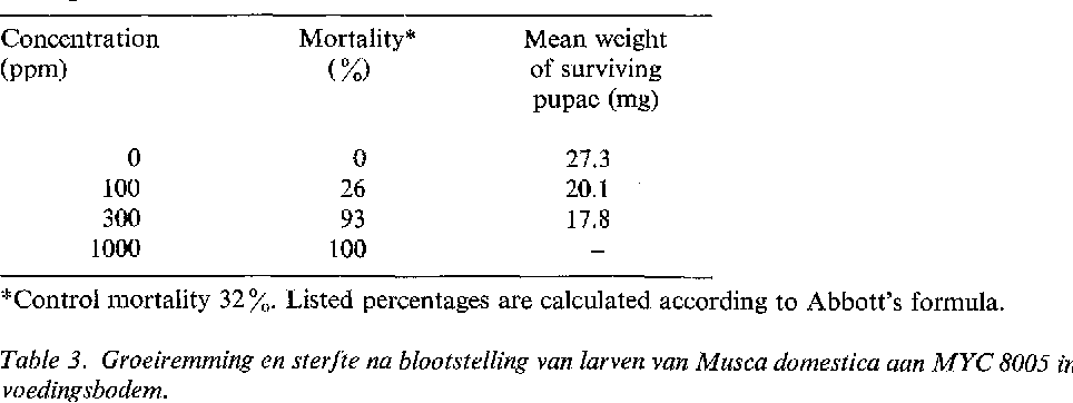 Table 3. Groeiremming en sterfte na blootstelling van larven van Musca domestica aan MYC 8005 in de voedingsbodem.