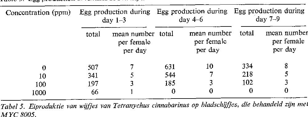 Table 5. Egg production of females of Tetranyehus einnabarinus on leaf discs treated with MYC 8005.