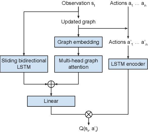 Figure 1 for Transfer in Deep Reinforcement Learning using Knowledge Graphs